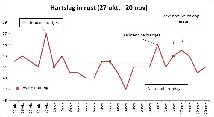 hartslag in rust hardlopen heelhardlopen.nl