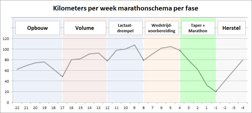heelhardlopen - marathonschema kms per fase