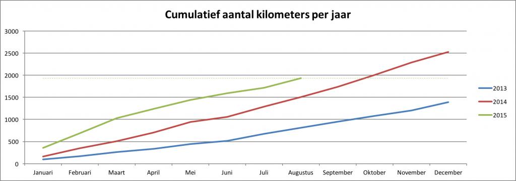 heelhardlopen-cumulatief